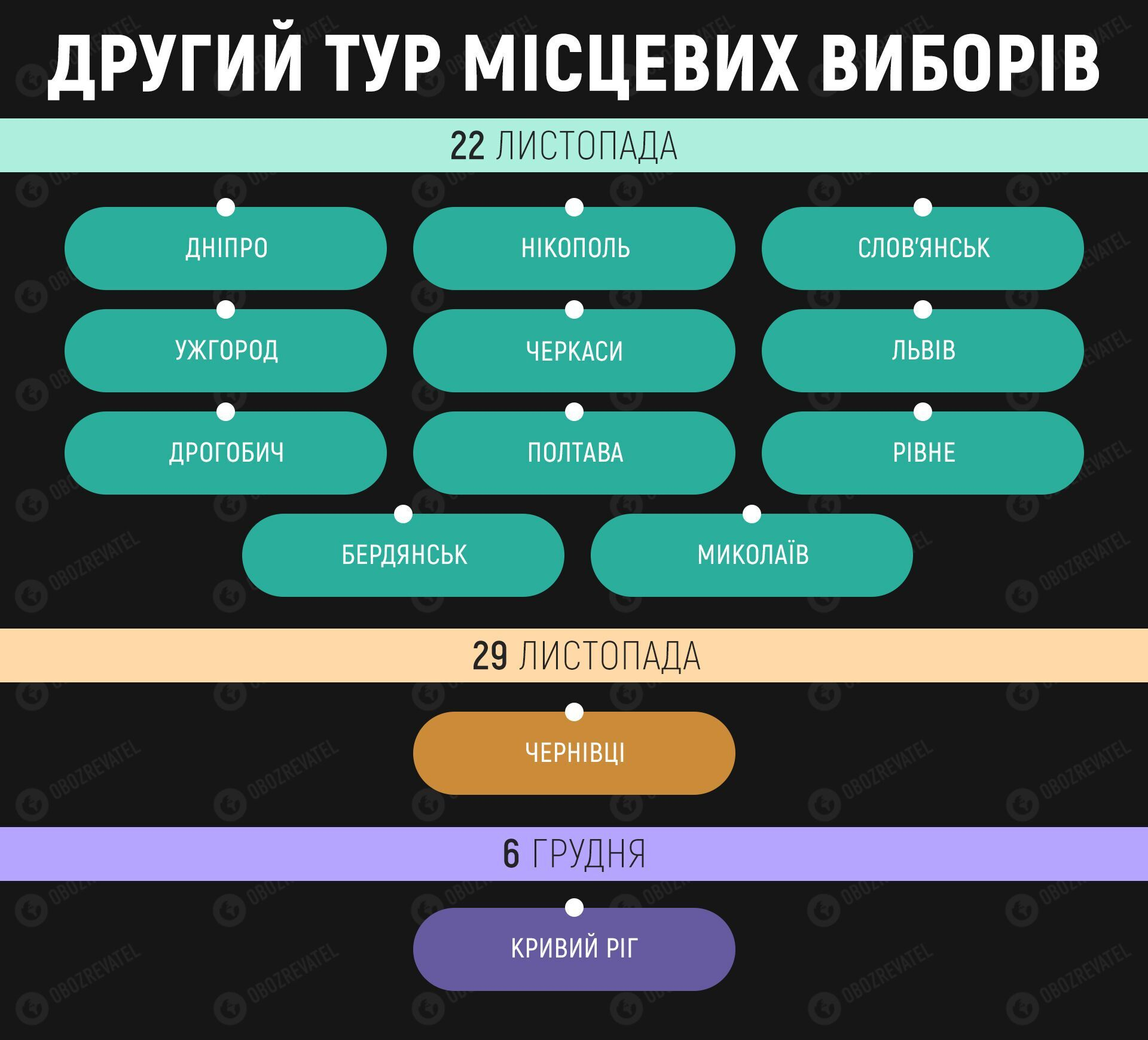 В Україні відбувся другий тур виборів мера: усі деталі голосування онлайн