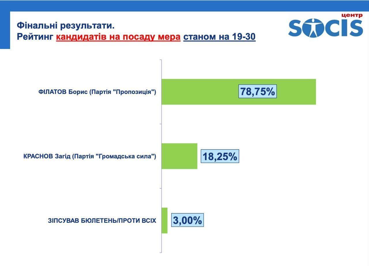 Предварительные результаты выборов в Днепре.