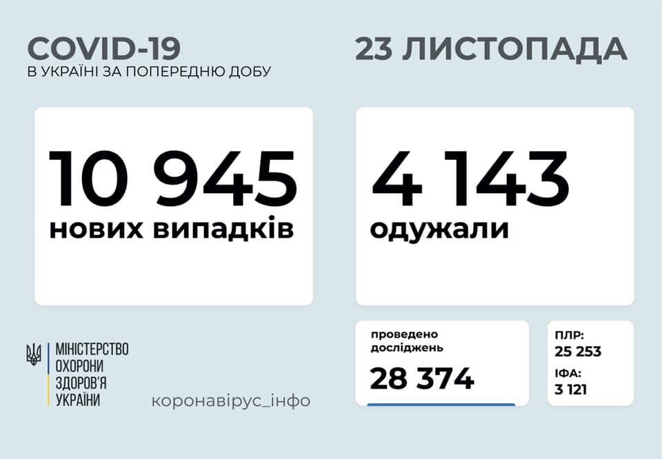 Коронавирусом заболели еще 10 945 украинцев