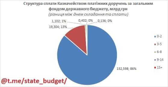 Про затримки з оплати платежів Казначейством