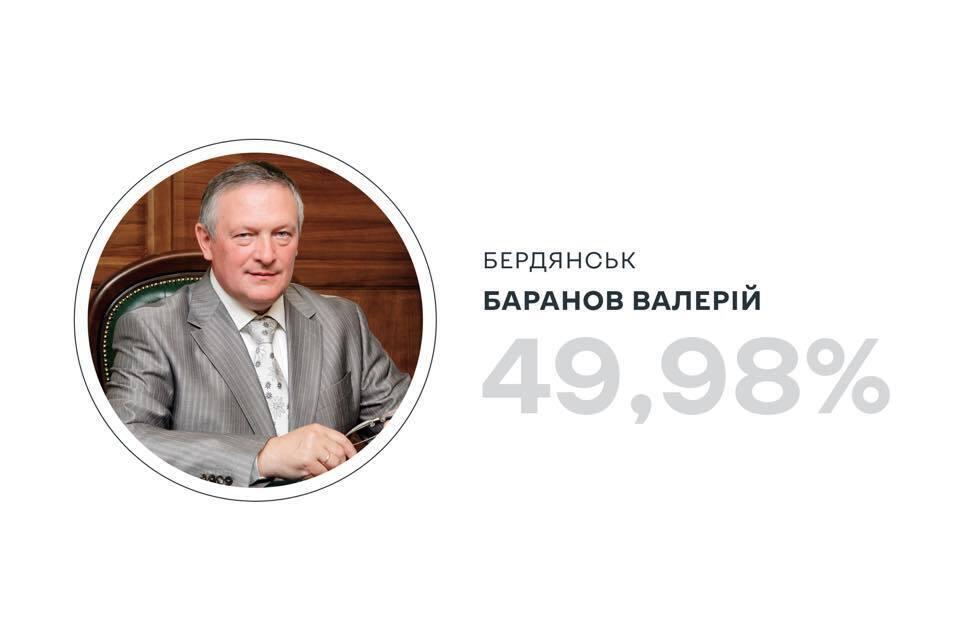 Данные ЦИК по выборам в Бердянске.