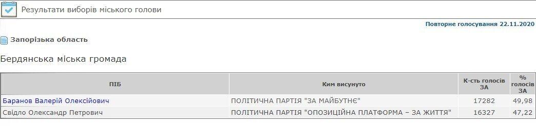 Результаты выборов в Бердянске.