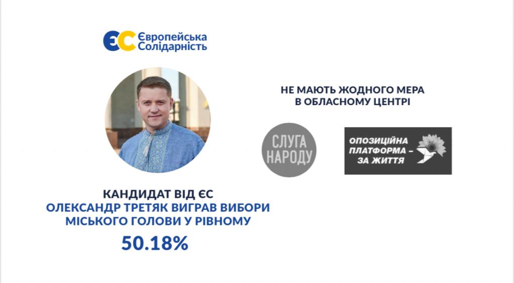 Александр Третьяк получил убедительную победу на выборах городского председателя Ровно