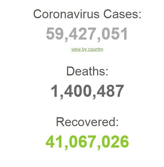 COVID-19 в світі заразилися понад 59 млн осіб