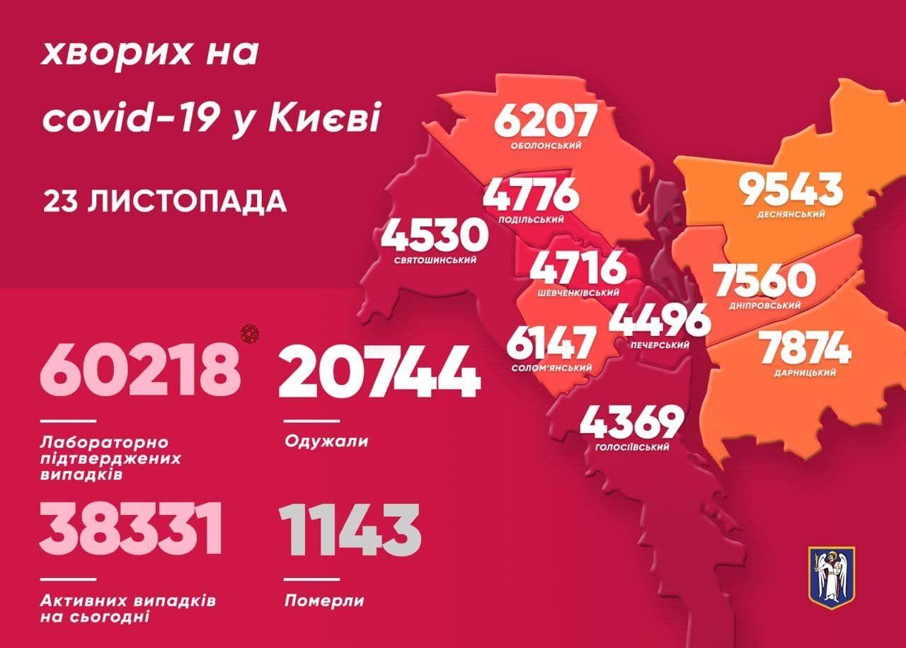 Найбільше випадків СOVID-19 за минулу добу виявили у Деснянському районі Києва