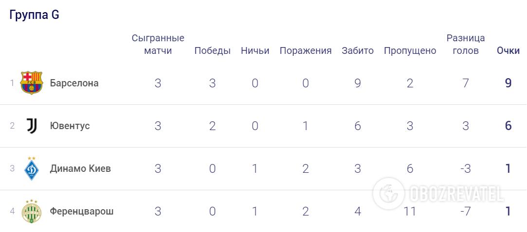Положение в группе G Лиги чемпионов.