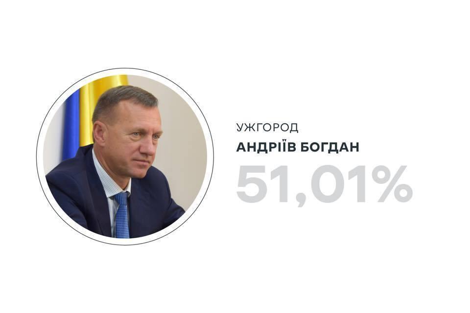 Данные ЦИК по выборам в Ужгороде.