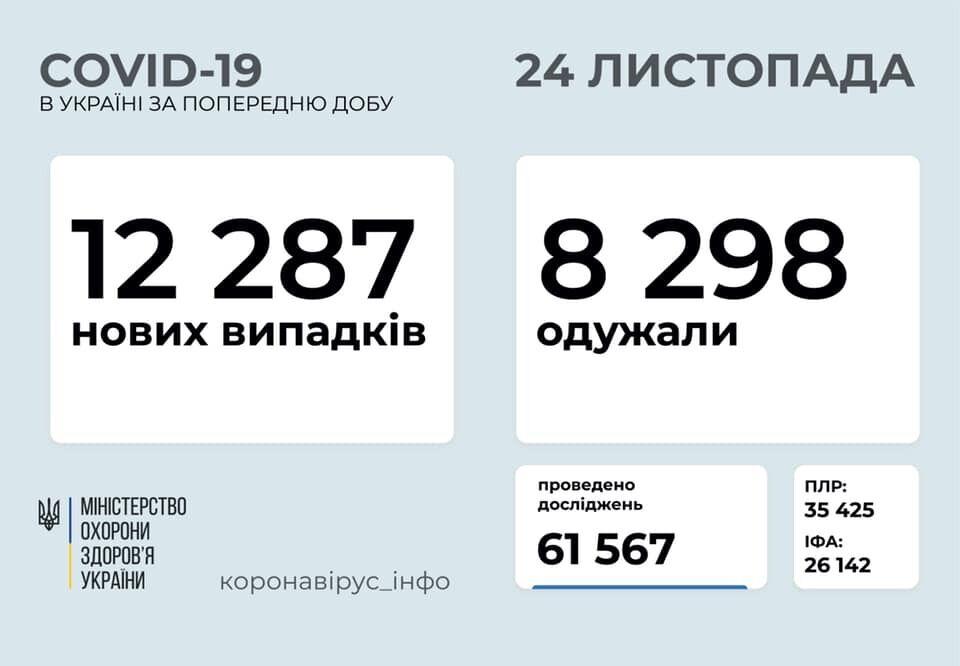 Данные по коронавирусу в Украине на утро 24 ноября
