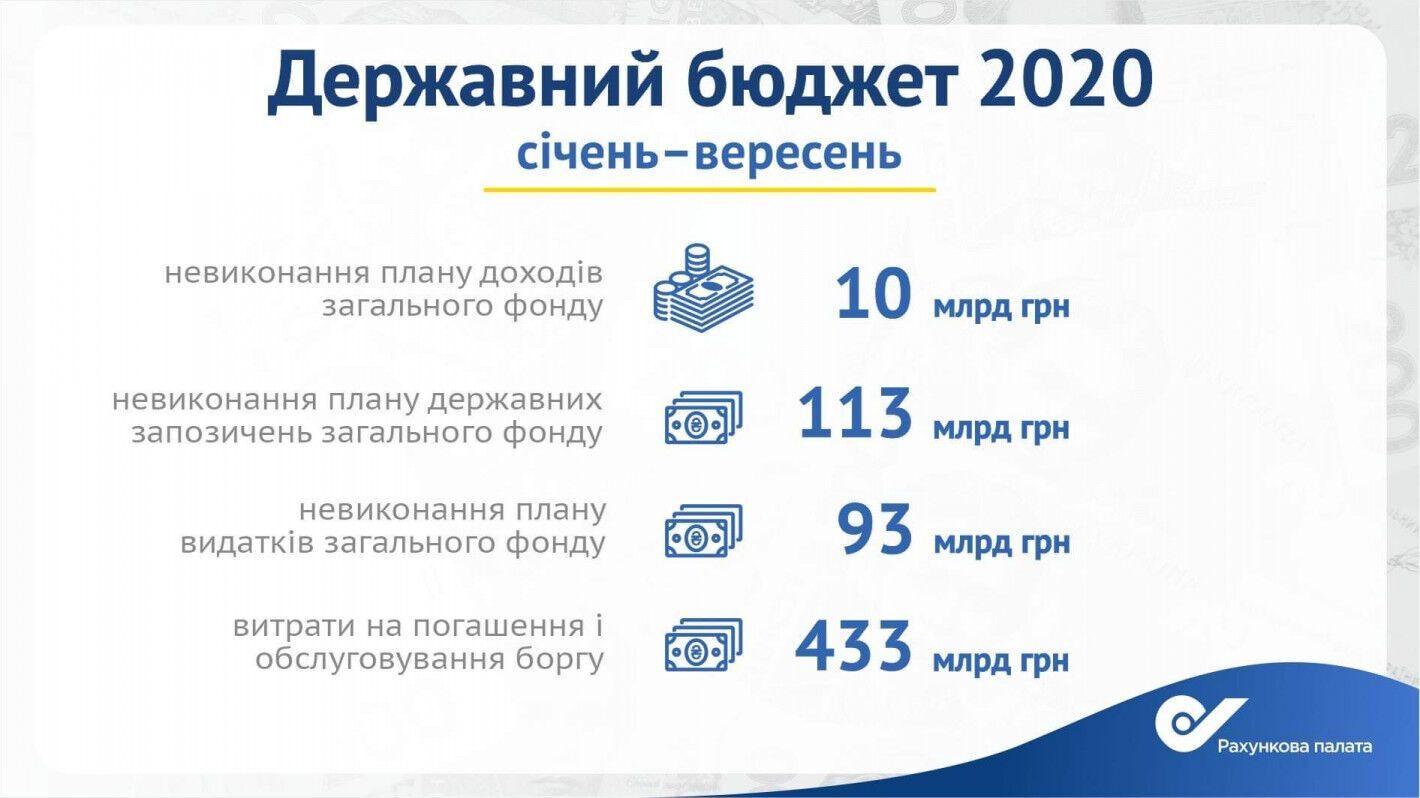 Выполнение госбюджета на 2020 год