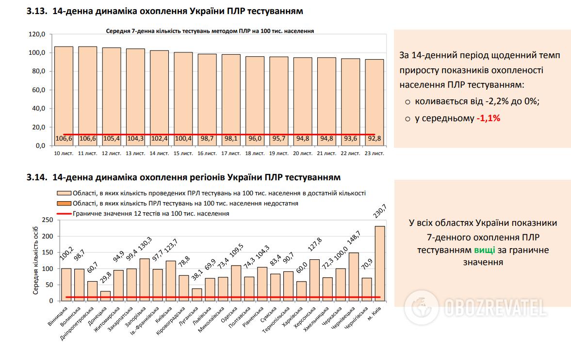 Ддинаміка охоплення України ПЛР-тестуванням