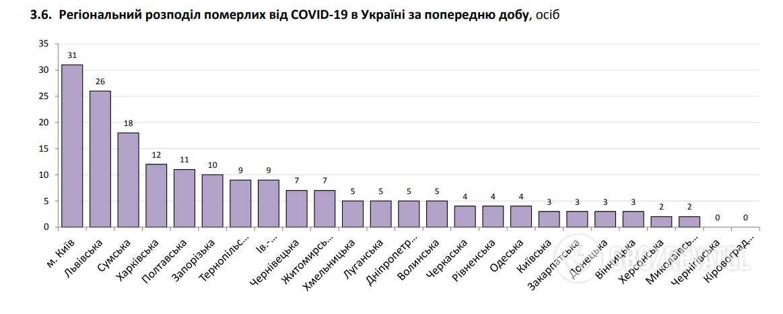 Регіональний розподіл померлих від COVID-19 в Україні за попередню добу