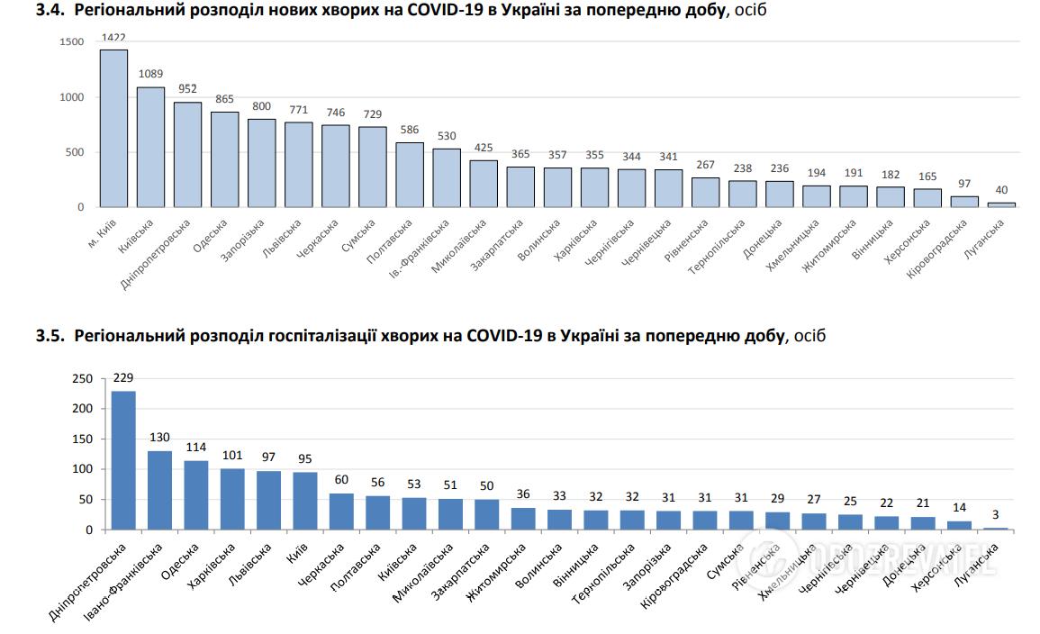 Регіональний розподіл нових хворих на COVID-19 і госпіталізацій в Україні за попередню добу