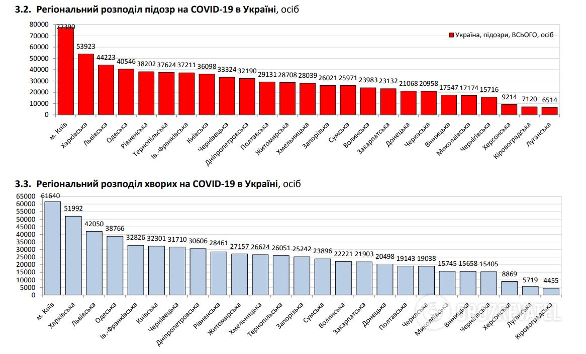 Регіональний розподіл підозр на COVID-19 в Україні