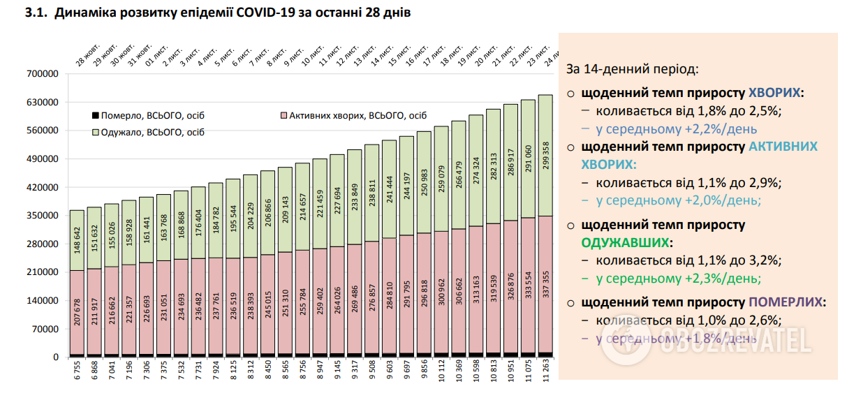 Динаміка розвитку пандемії COVID-19 в Україні за останні 28 днів