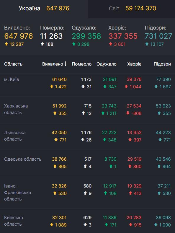 Данные по заболеваемости коронавирусом в Украине