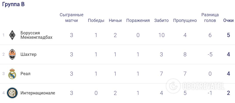 Турнірна таблиця групи В Ліги чемпіонів.