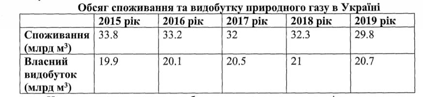 Сколько газа Украина добывает и потребляет
