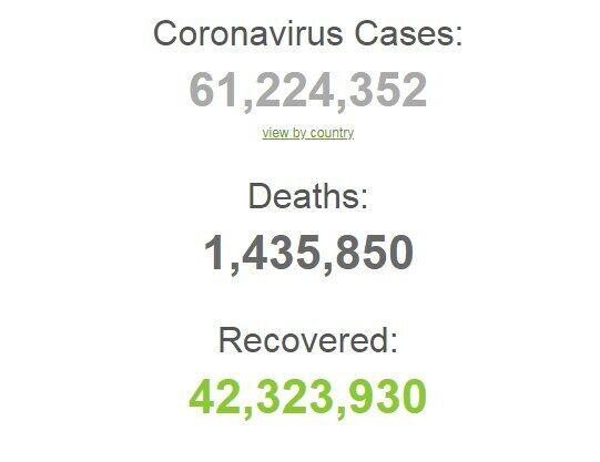 Коронавірусом в світі заразилися понад 61,2 млн осіб.