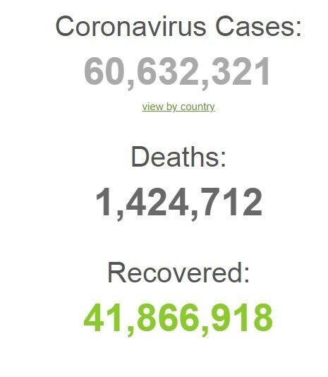Кількість захворілих в світі