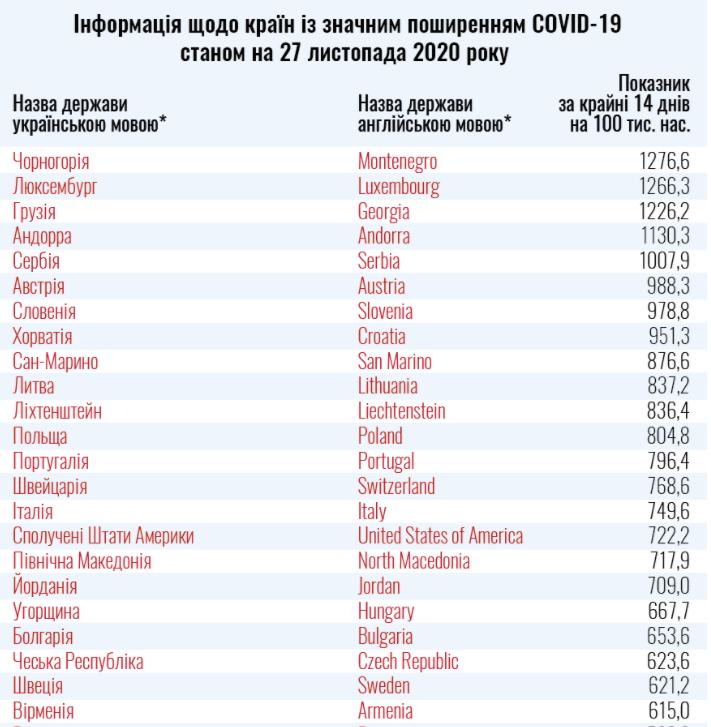 """Оновлений список країн """"червоної"""" та """"зеленої"""" зон"""