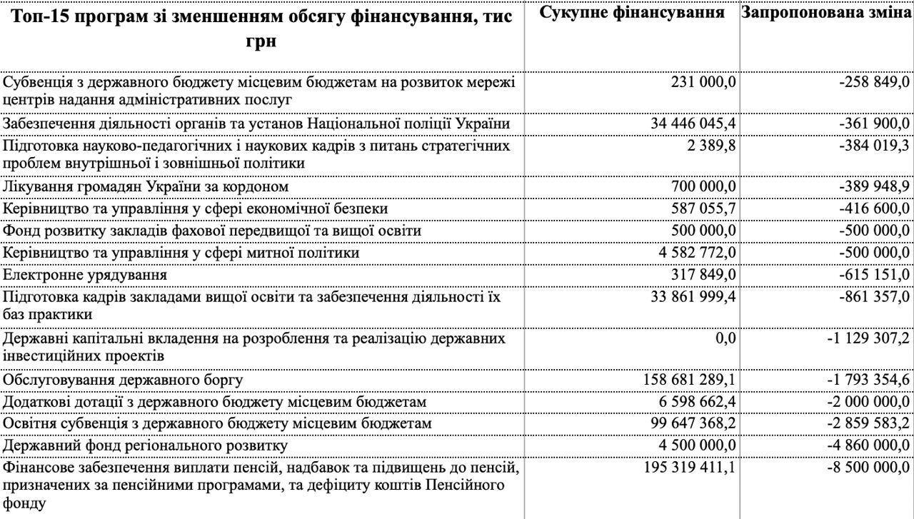 Топ-15 программ по уменьшению объема финансирования