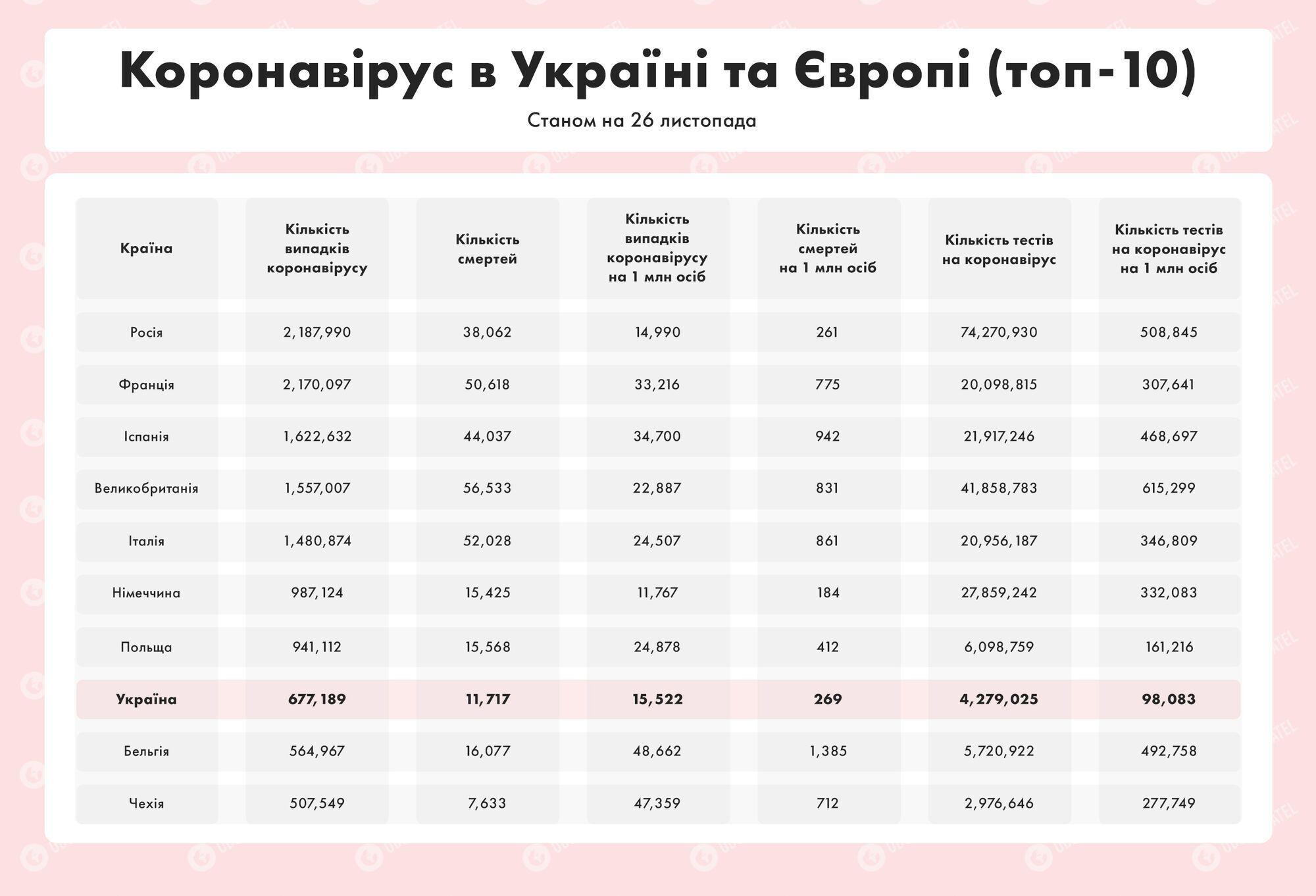 Коронавирус в Украине и Европе: где наихудшая ситуация