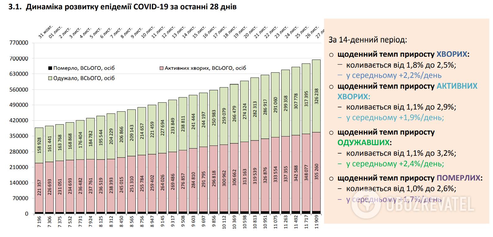 Динаміка розвитку епідемії COVID-19.