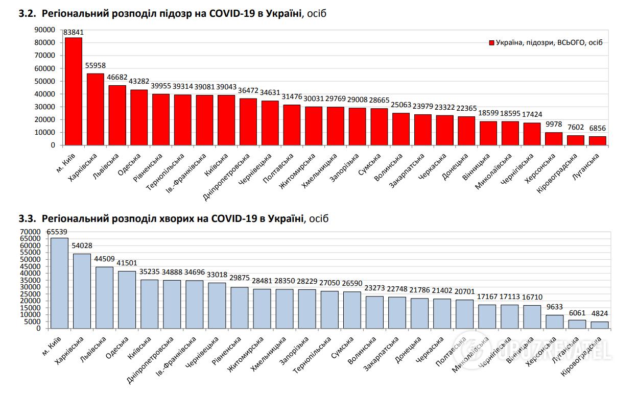 Регіональний розподіл хворих на COVID-19.