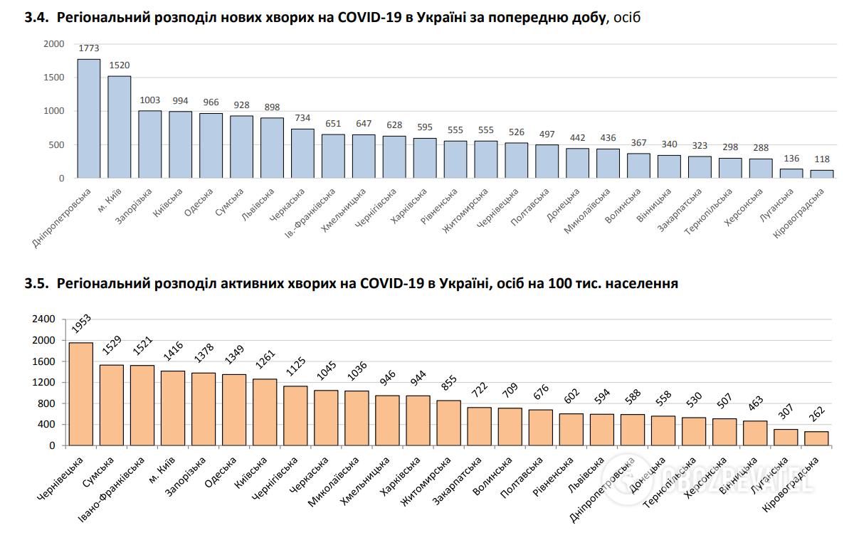 Регіональний розподіл нових хворих на COVID-19 в Україні за попередню добу.