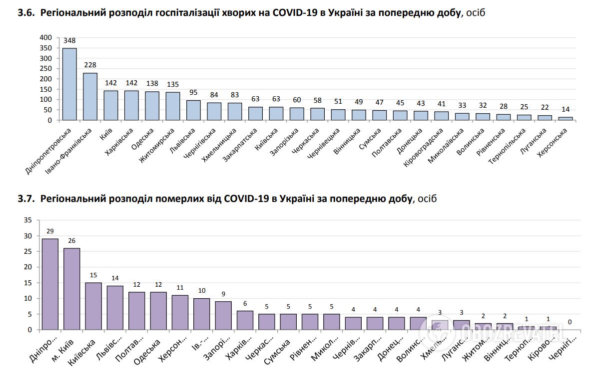 Регіональний розподіл госпіталізації хворих на COVID-19.