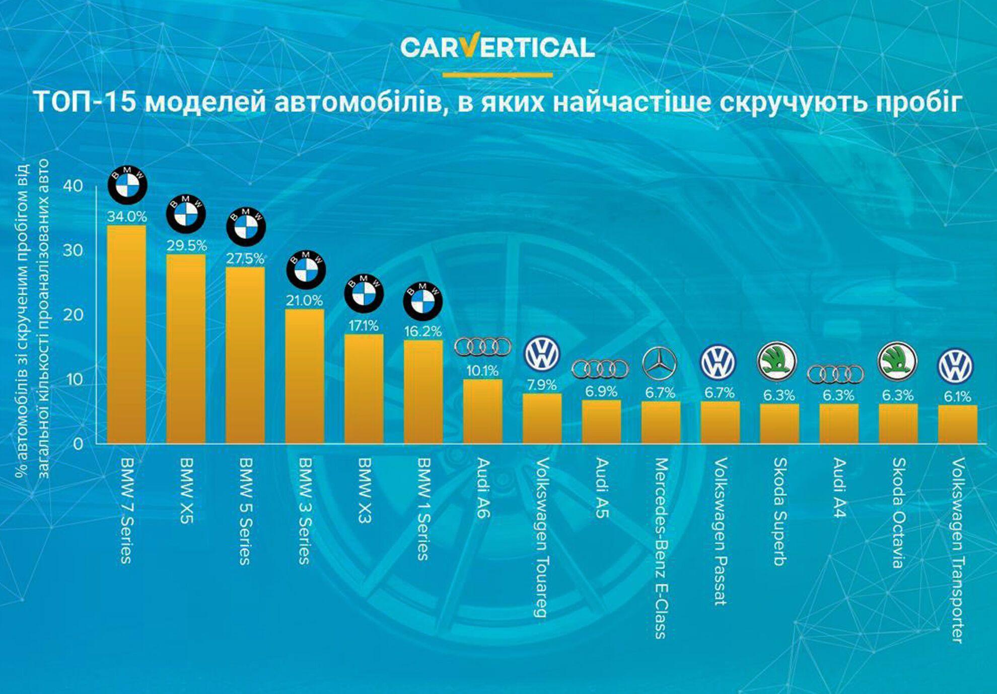 ТОП-15 моделей автомобилей, в которых чаще всего скручивают пробег