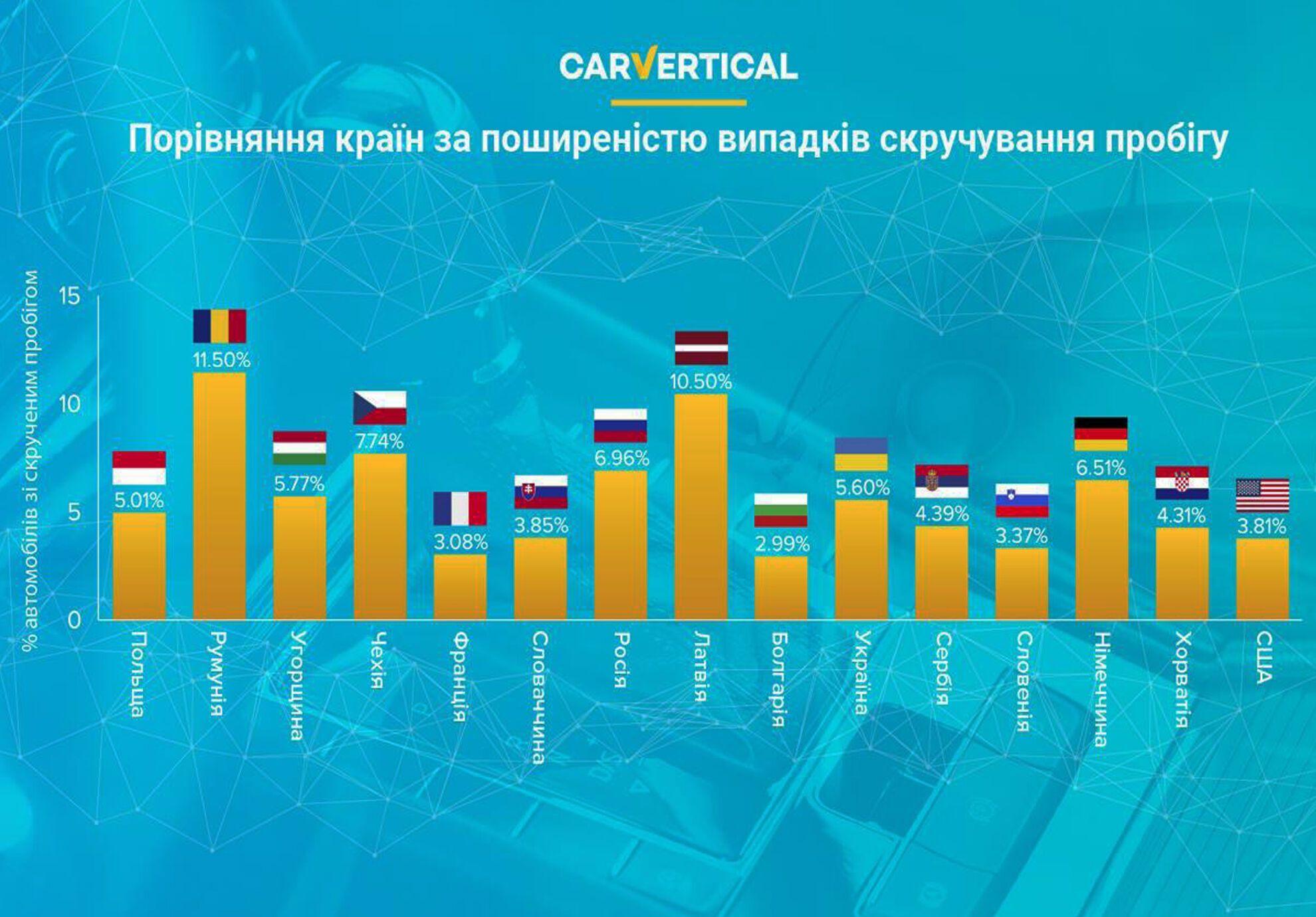 Сравнение стран по распространенности случаев скручивания пробега