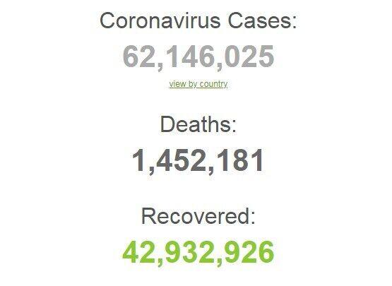 Коронавірус в світі.