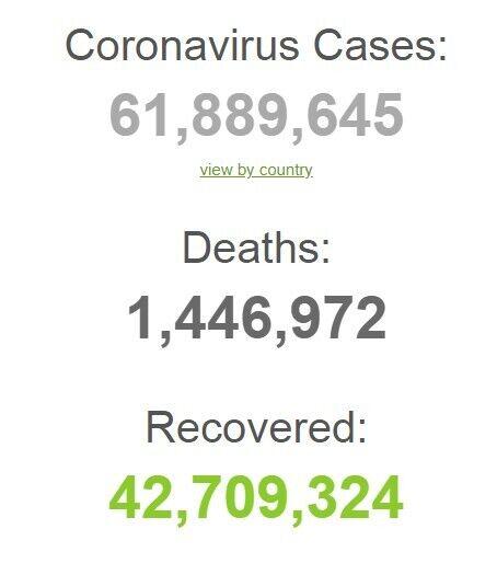 Заразилося 61 млн осіб в світі