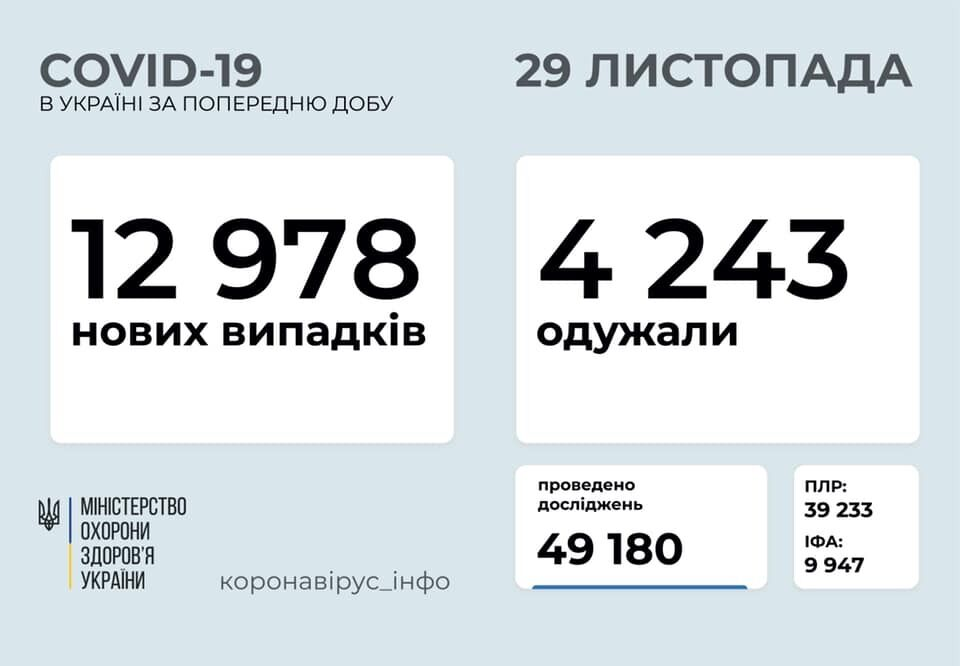 В Україні на COVID-19 захворіли ще майже 13 тисяч осіб