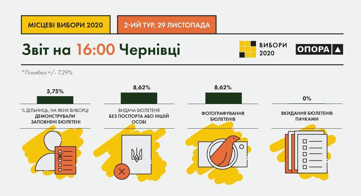 В Черновцах прошел второй тур выборов мэра: все детали