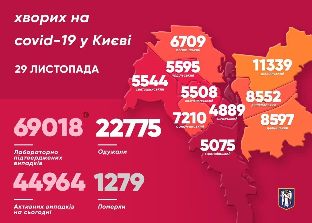 Больше всего случаев COVID-19 обнаружили в Деснянском районе Киева
