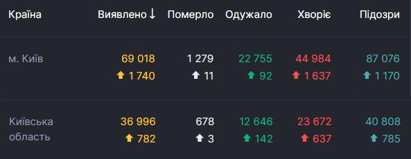 Данные по распространению коронавируса в Киеве и области