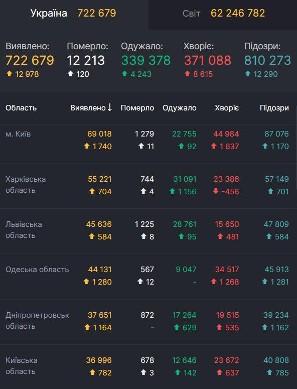 В Україні кількість заражень COVID-19 досягла майже 723 тисяч