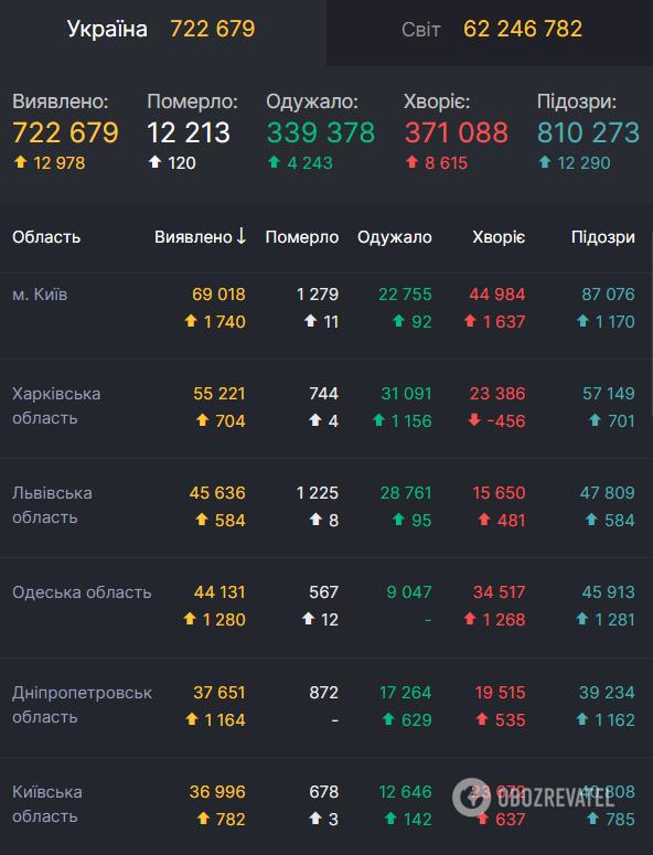 В Украине количество заражений COVID-19 достигло почти 723 тысяч