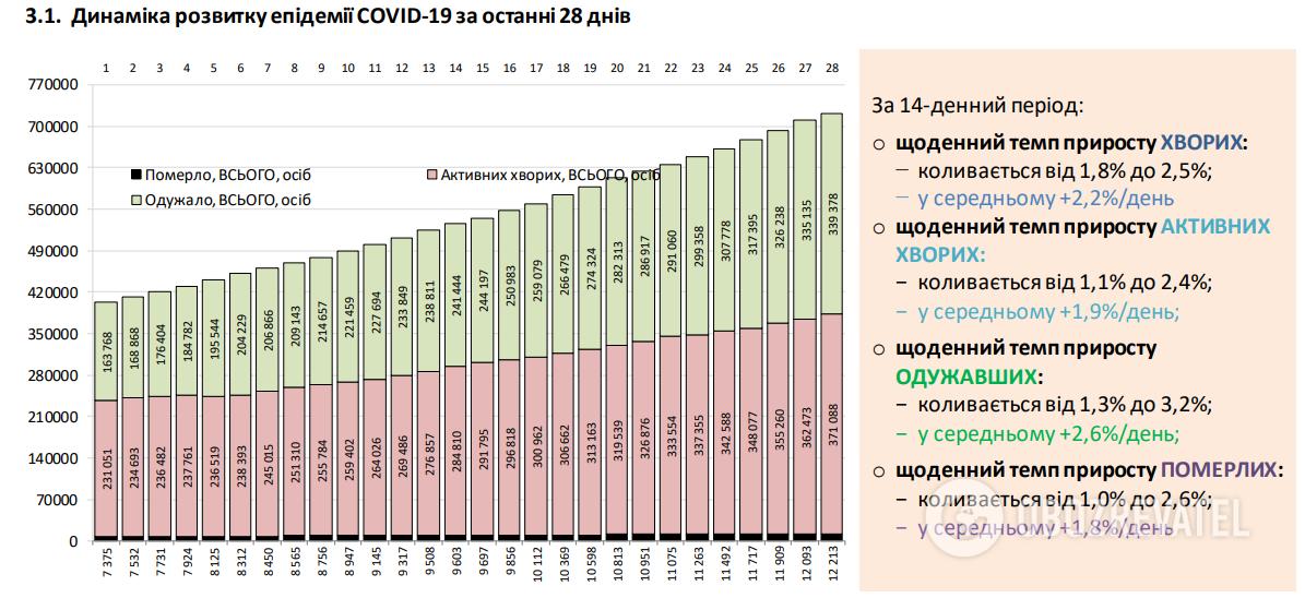 Динамика развития эпидемии COVID-19 за последние 28 дней в Украине