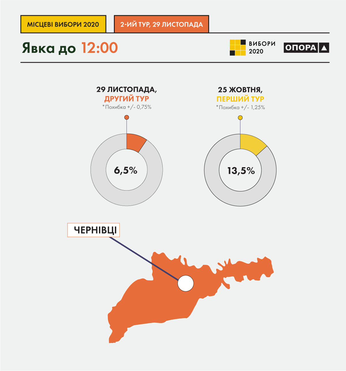 Явка во втором туре выборов мэра Черновцов на 12:00