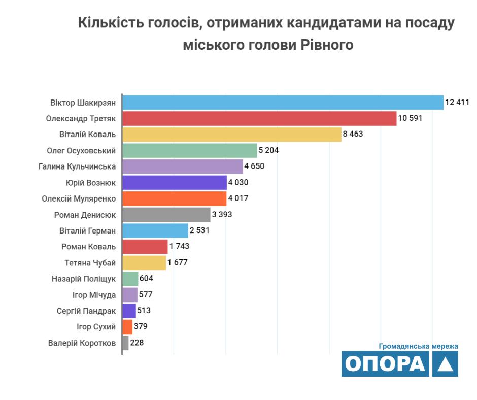 Александр Третьяк вышел во второй тур выборов.