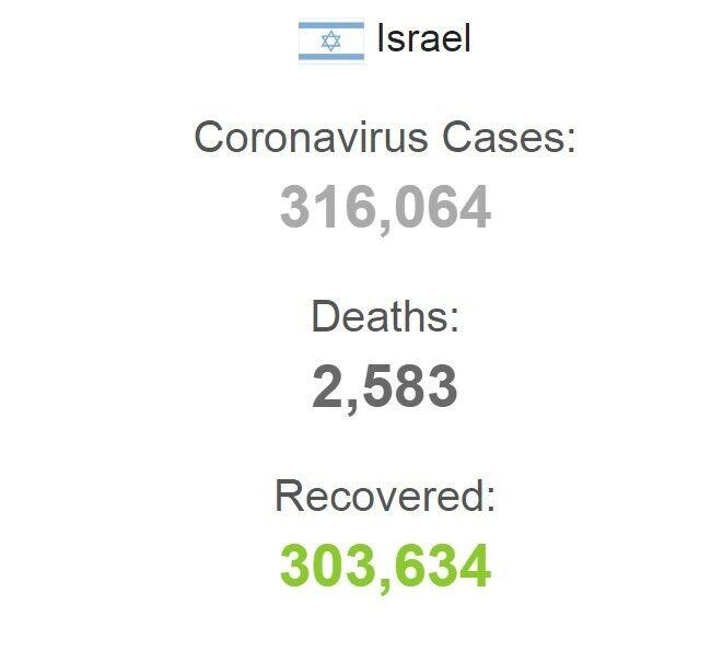 Статистика COVID-19 в Ізраїлі