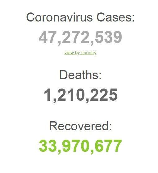 Ситуація з коронавірусом в світі