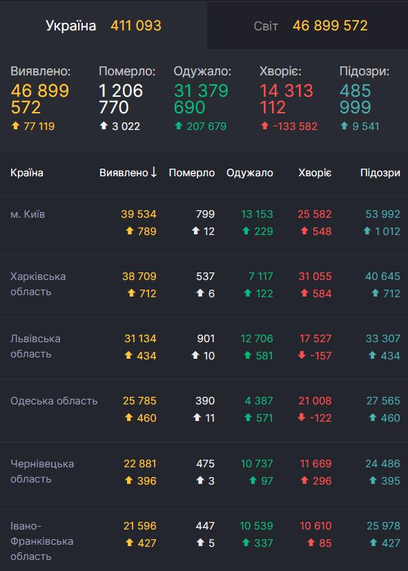 Дані щодо COVID-19 в Україні станом на 3 листопада