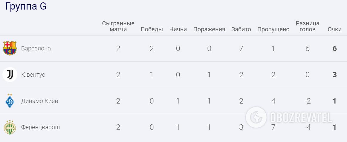 """""""Динамо"""" делит 3-4 место в группе G."""