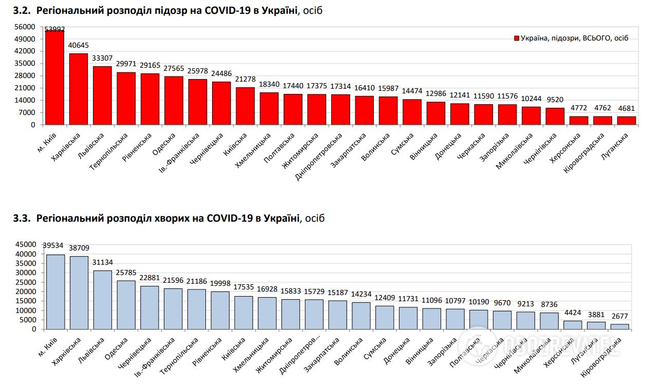 Регіональний розподіл підозр на COVID-19.