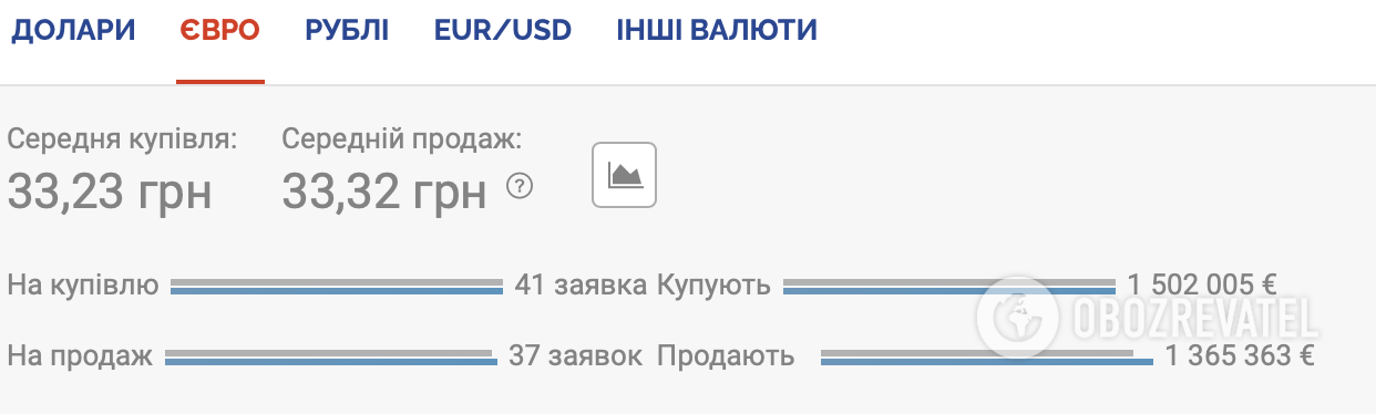 Курс евро на черном рынке