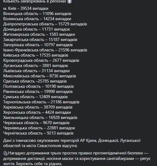 В Україні на COVID-19 за добу захворіли майже 9 тисяч осіб: дані станом на 3 листопада